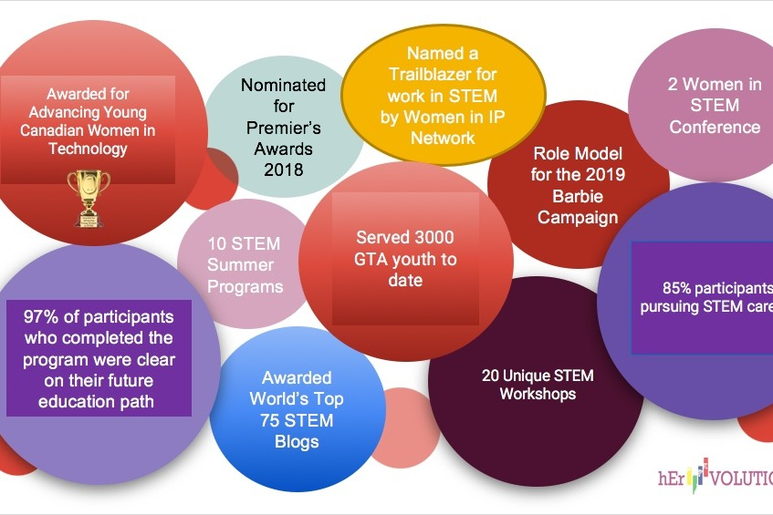 Fundraiser by Doina Pimenta Oncel : STEM Summer Programs for